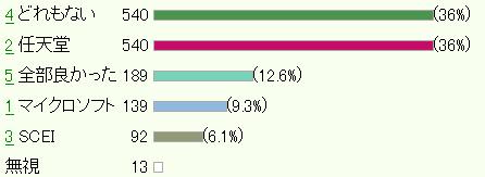 今回のE3でマイクロソフト、任天堂、SCEIのカンファレンス一番良かったのは?