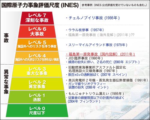 国際評価尺度(INES)
