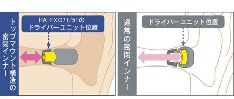 """『HA-FXC71』『HA-FXC51』""""トップマウント構造""""イメージ"""