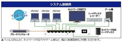 LAN-GSW08P/MA