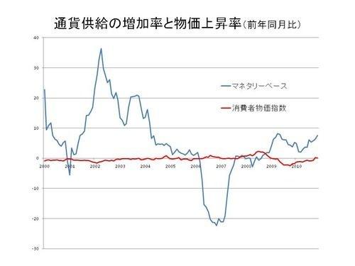 日銀はインフレ予想を起こせるか