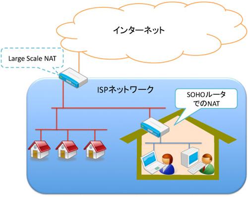 IPv4アドレス枯渇 その意味と恐らくこれから起きること(後編)