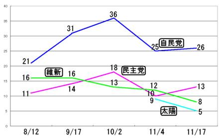 実は東京都民は国会議員石原さんにはぜんぜん関心がない事実~読売世論調査結果検証