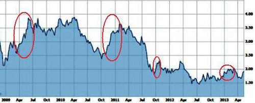 「アメリカのクジラ」は無制限緩和で物価下落。「日本のクジラ」の無制限緩和の行く末は?