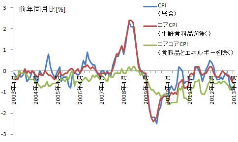 日経平均1万5000円超え!大切なのは株価、コアCPIなんて誰も知らない