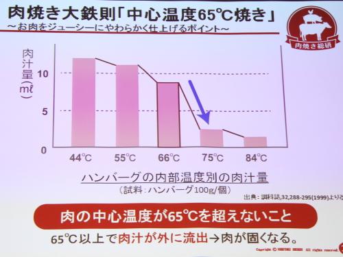 65℃焼きグラフ