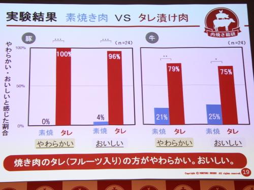 「漬け焼き」グラフ