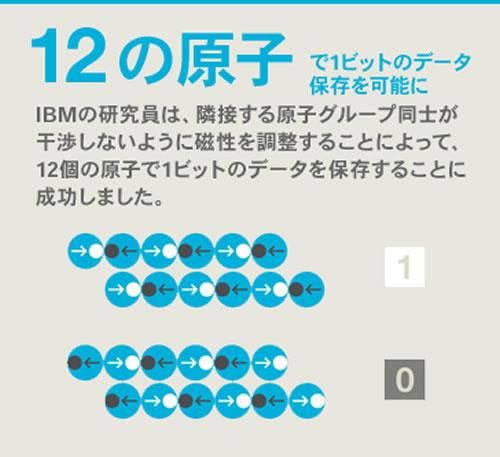 12コの原子による1ビットの記録