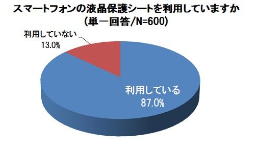 87%のスマホユーザーが液晶の保護シートを利用 でも割ったことがある人の約8割が保護シート付きだった!?