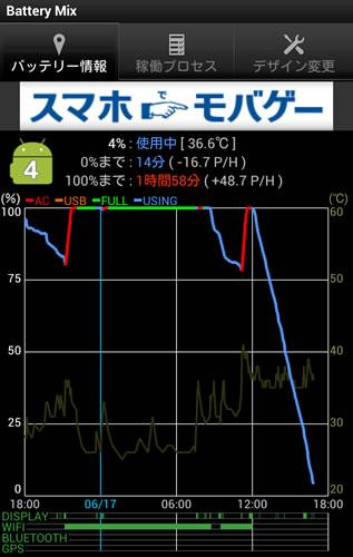 スマートフォンのバッテリー消費