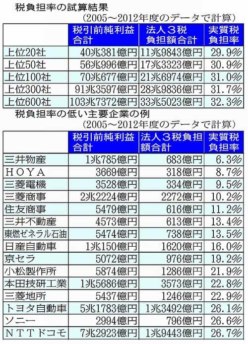 日本の法人税、本当はこんなに低いんだ! 三井物産6%、三菱電機9・5%~なのに庶民には大増税とは!(綾瀬市議会議員上田博之)