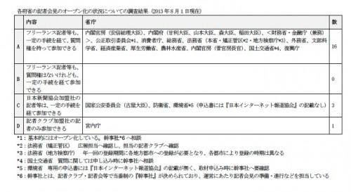 各府省の記者会見のオープン化の状況についての調査結果(2013年8月1日現在)