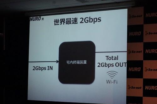 最大2Gbpsの出力を実現