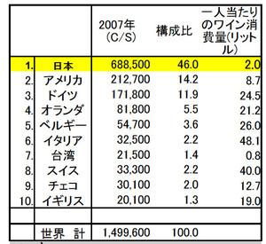 """【健康】 """"ボジョレヌーボ""""のナゾ"""