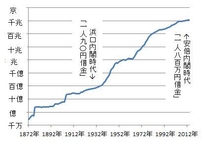 昭和恐慌は「一人当り90円の借金」を返済しようとして発生した