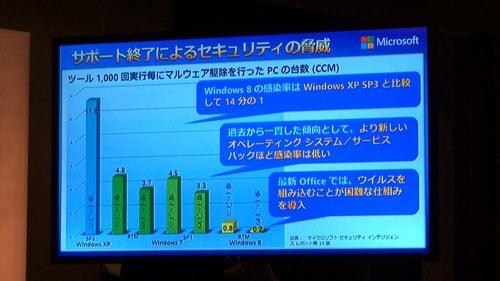 古いOSのリスクをグラフで説明
