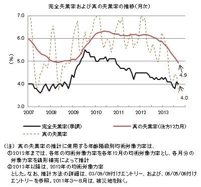 真の失業率──2013年9月までのデータによる更新(付:物価と給与の推移について)