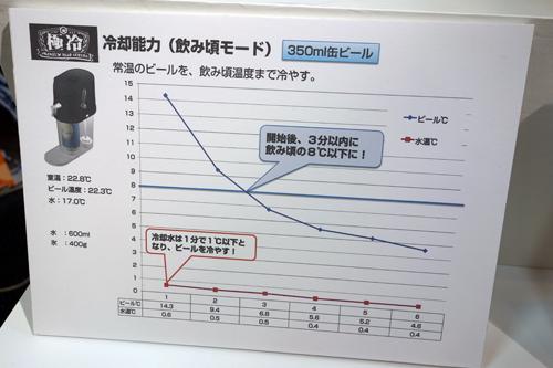 常温のビールの温度曲線