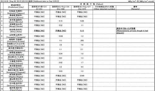 政府調査によると、東京の放射能汚染は全国3番目の高さ!新宿でセシウムが6.6メガベクレル/km2