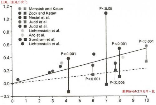 トランス脂肪酸ってどれぐらい危険なの(データ検証編)