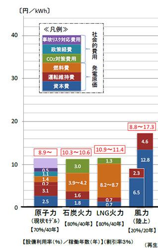 資源エネルギー庁の無計画を、資源エネルギー庁の報告書から知る(中部大学教授 武田邦彦)