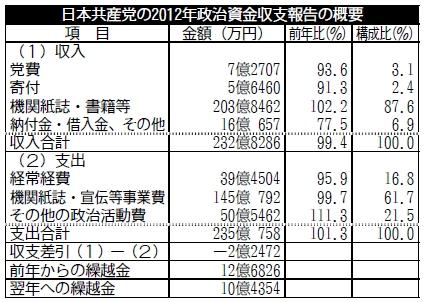 日本共産党の資金源と、彼らを潰す方法。