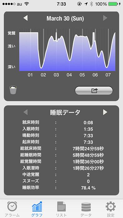 はねプリ第74回「一度アラーム止めてもiPhoneがあんまり動かされてないと『お前まだ寝てるだろ』って再度アラームしてくれる」 - 『Sleep Meister - 睡眠サイクルアラーム Lite』