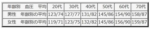 「健康と長寿」の根源を語る04 血圧の「正常値」とはなにか?(2)(中部大学教授 武田邦彦)
