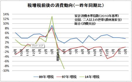 消費増税後の消費動向(経済学者 飯田泰之)