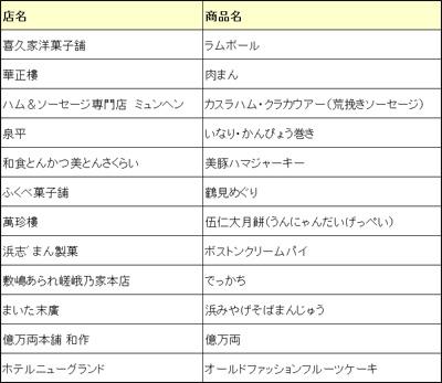 オススメの横浜土産ってなに? Vol.2