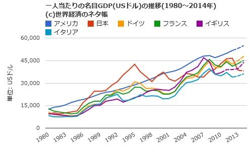 日本は1人当たりのGDPが低いのか...