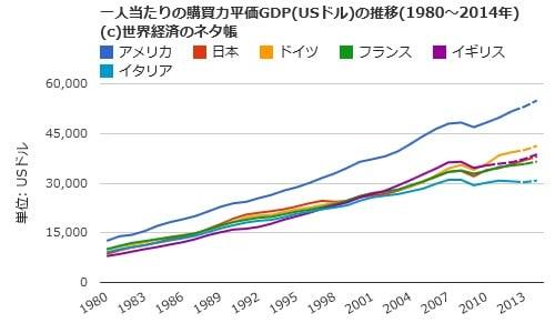 日本は1人当たりのGDPが低いのか?(疑似科学ニュース )