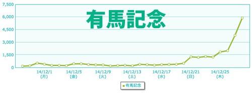 2014-12-30有馬記念g