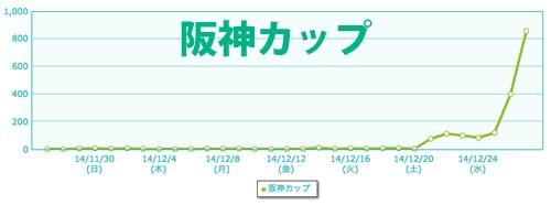 2014-12-29阪神カップg