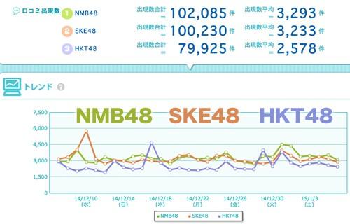 2015-01-08NMB-SKE-HKT