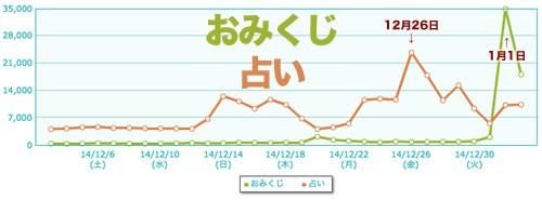 2015-01-03おみくじ-占い