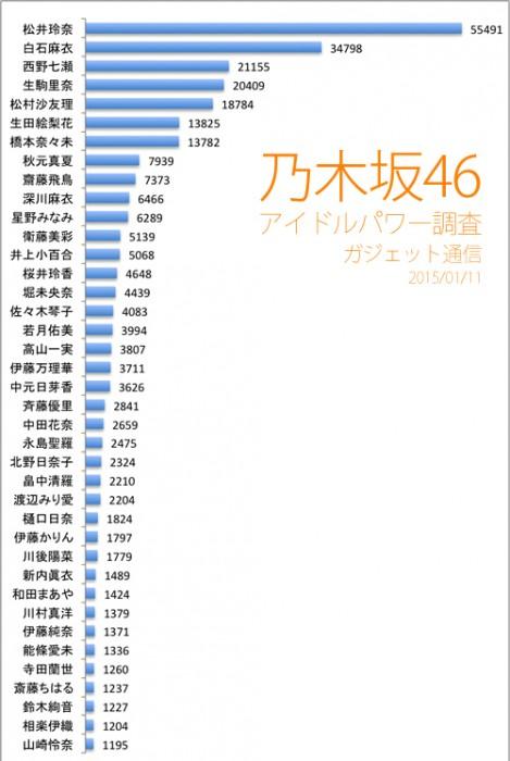 2015-01-11乃木坂46アイドルパワー調査
