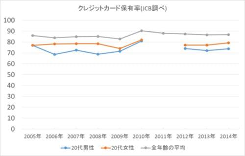若者の○○離れ 傾向と対策(最終防衛ライン3)
