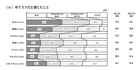 日本の若者は人生に絶望していて自信もやる気もなく将来も真っ暗。政治家、路上チューしてる場合じゃない(More Access! More Fun!)