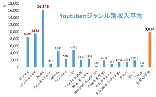 「好きなことで生きていく」Youtuberたちがどれだけ稼いでいるのかまとめてみた(Credo)