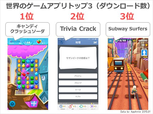 「世界収益トップ3にパズドラ・モンスト」「日本のノンゲームアプリの収益トップ3はLINEが独占」AppAnnieによるアプリ市場7つのトレンド。(アプリマーケティング研究所)