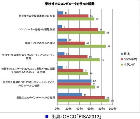 誰も指摘しないから言うけど、IT後進国・日本の未来がヤバい件 10年後のIoT時代を見越して考えること(ハイパーなブログ)
