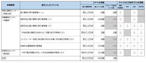 日本年金機構の情報漏えいについてまとめてみた(piyolog)