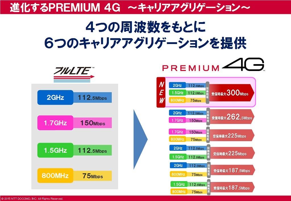 docomo_premium4g3