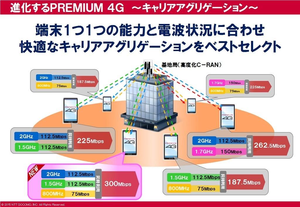 docomo_premium4g4