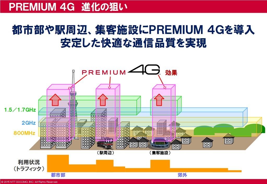 docomo_premium4g6