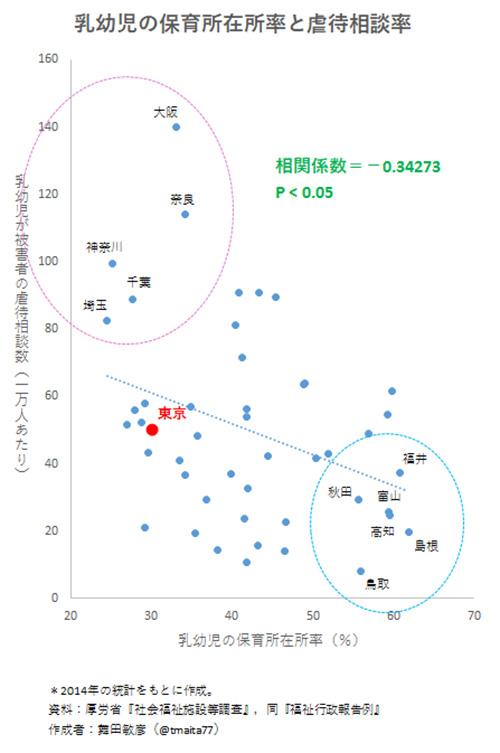 保育所在所率と虐待相談率の相関(武蔵野大学,杏林大学兼任講師 舞田敏彦)