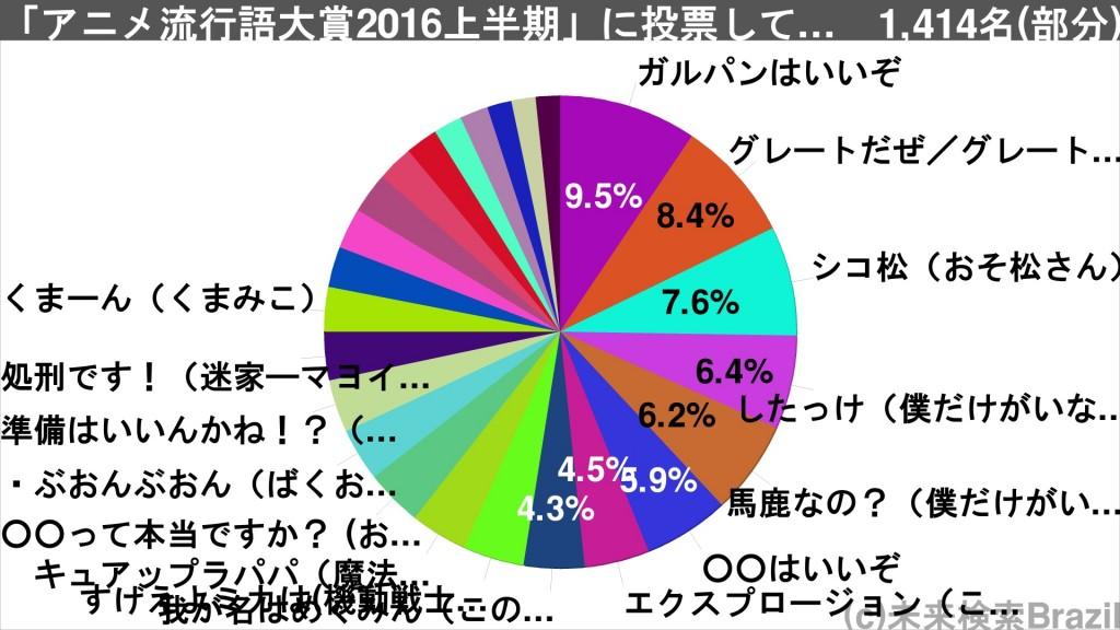 アニメ流行語2016上半期