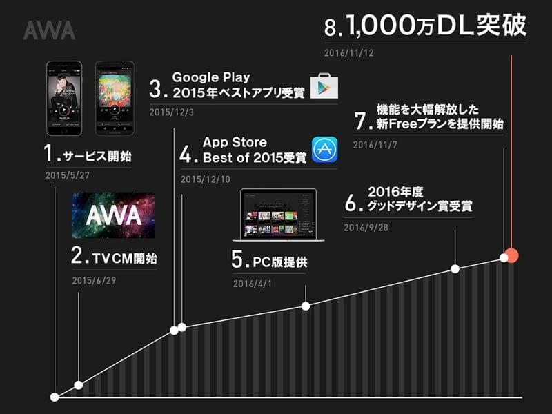 1000万ダウンロードを突破したストリーミング音楽サービス『AWA』はここがスゴい