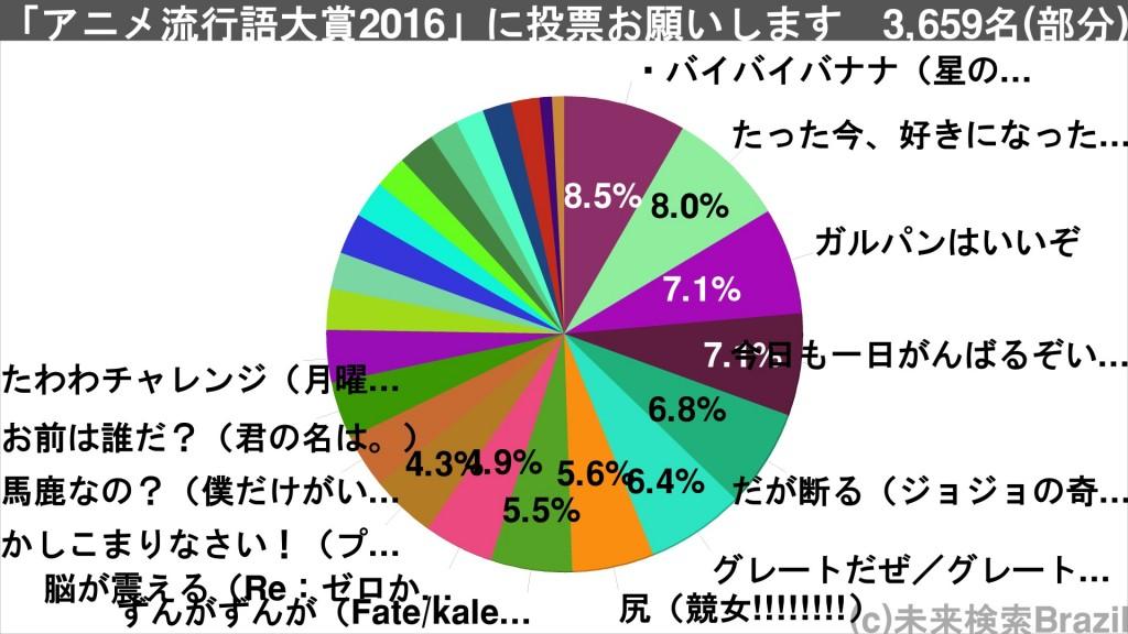 アニメ流行語大賞2016